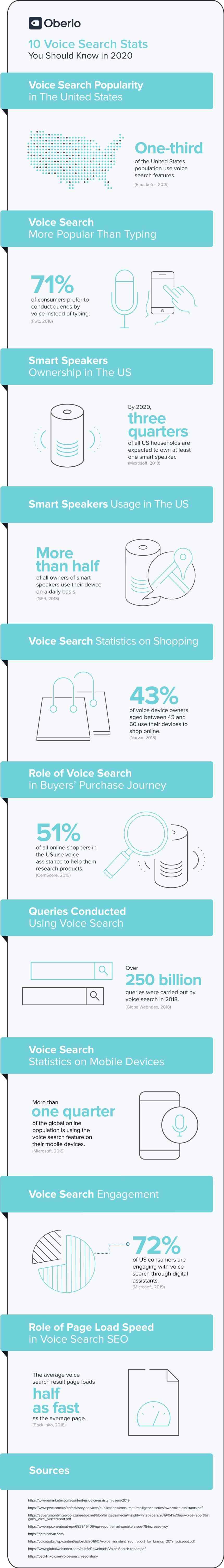 10 Estadísticas sobre búsquedas por voz