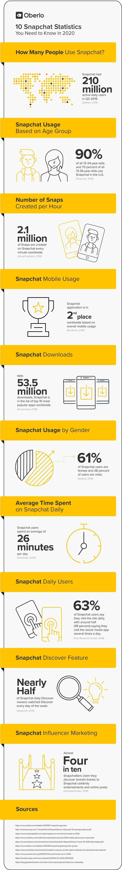 10 estadísticas sobre Snapchat