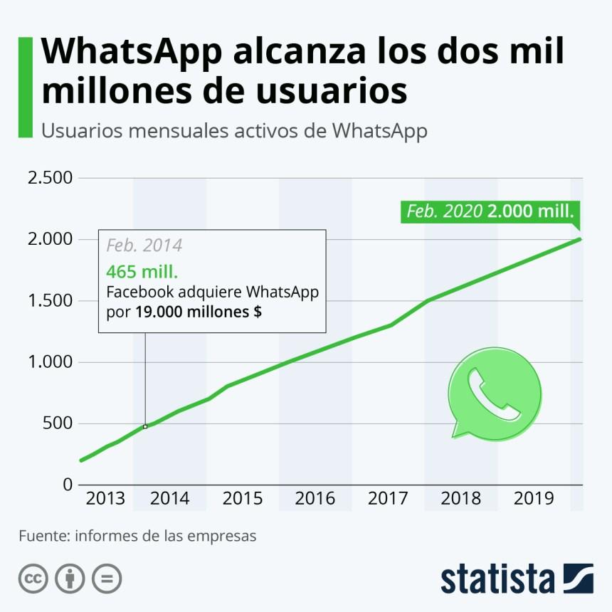 Evolución de los usuarios de WhatsApp