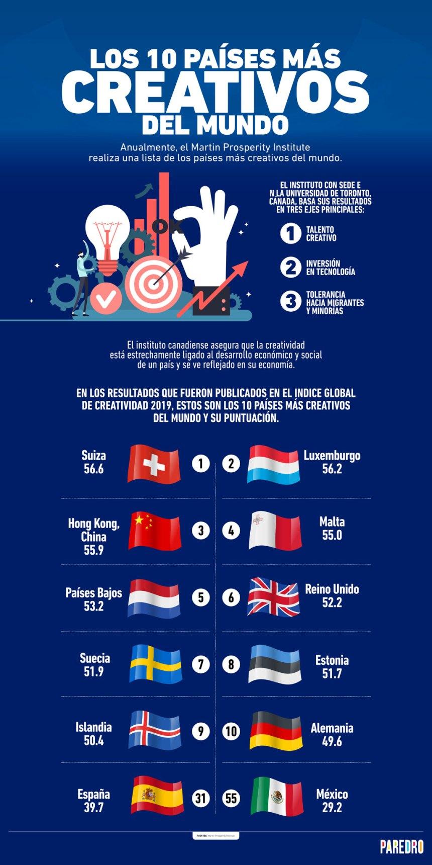 10 países más creativos del mundo