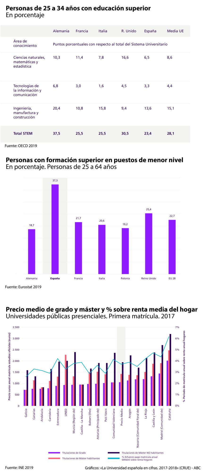 España tiene pocos estudiantes universitarios STEM