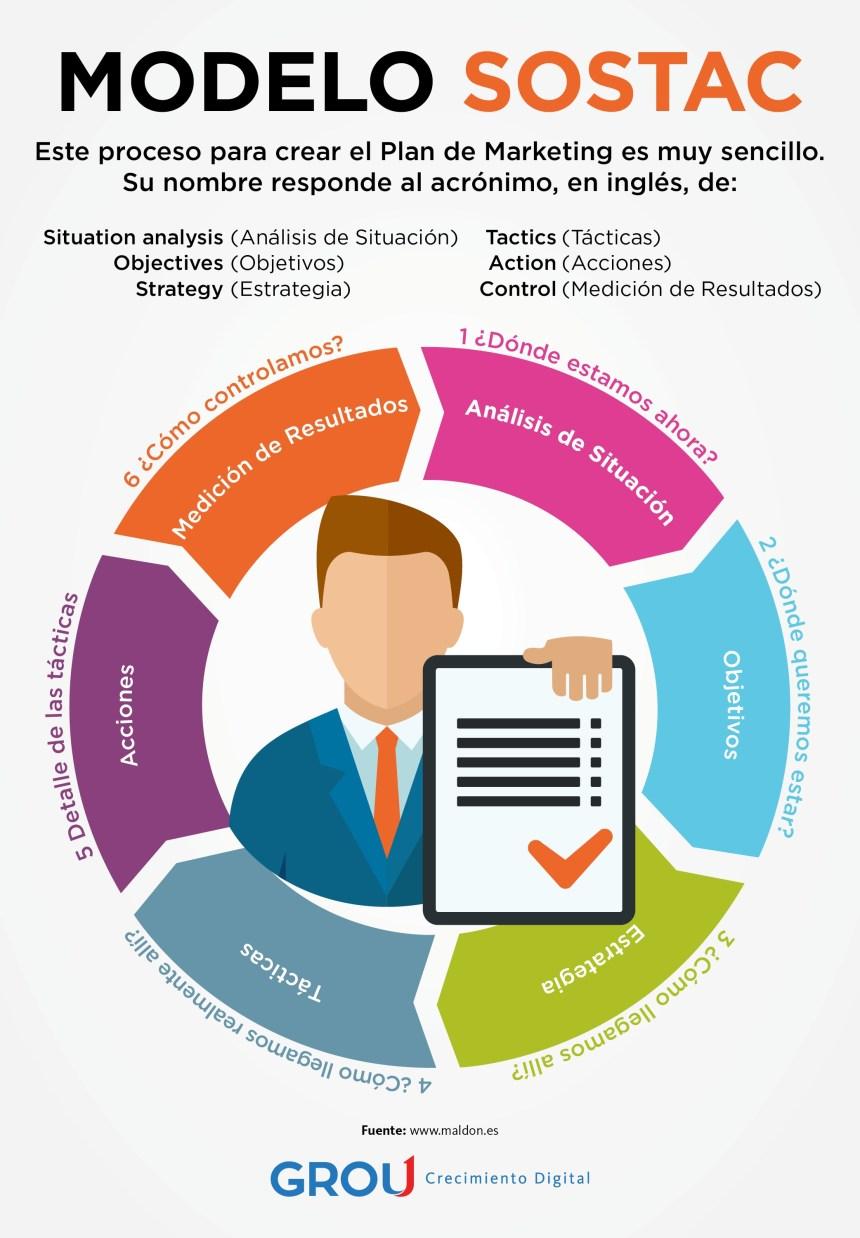 Modelo SOSTAC para tu plan de marketing