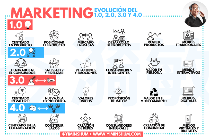 Del marketing 1.0 al marketing 4.0 según Kotler