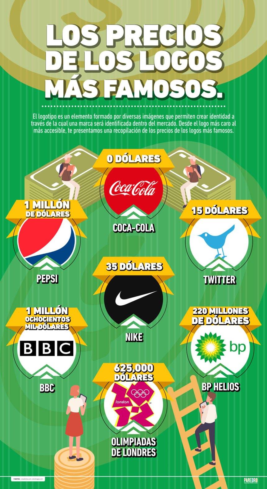 Los precios de los logos más famosos