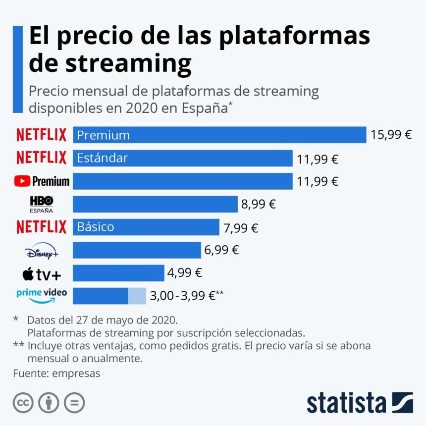 Precio de las plataformas de streaming