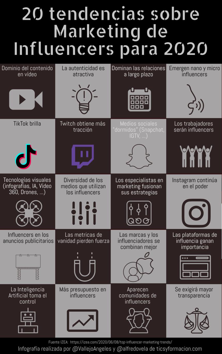20 tendencias en marketing de influencers para 2020
