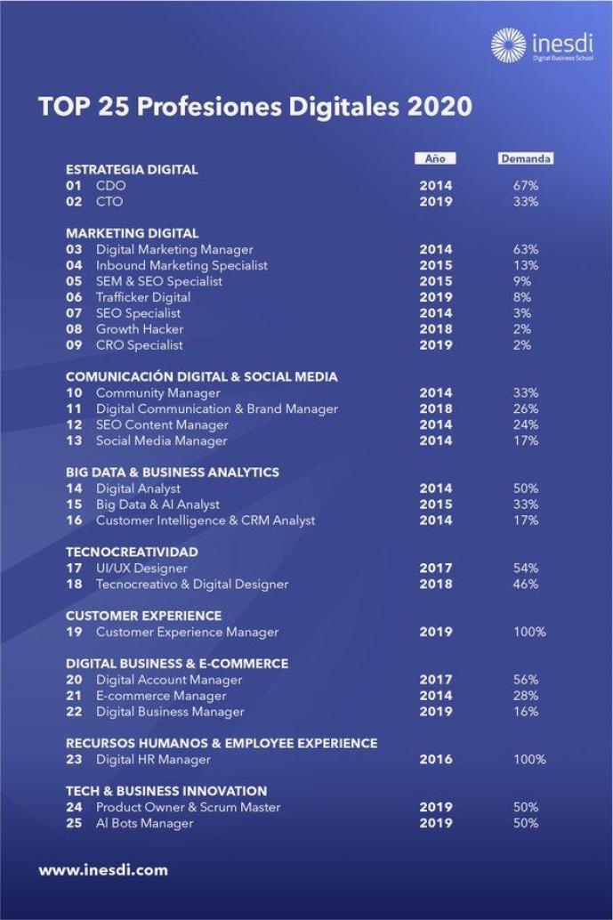 Top 25 profesiones digitales 2020