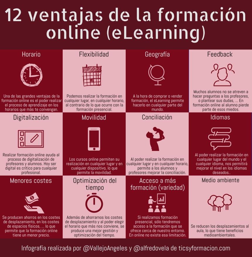 12 ventajas de la formación online (eLearning)