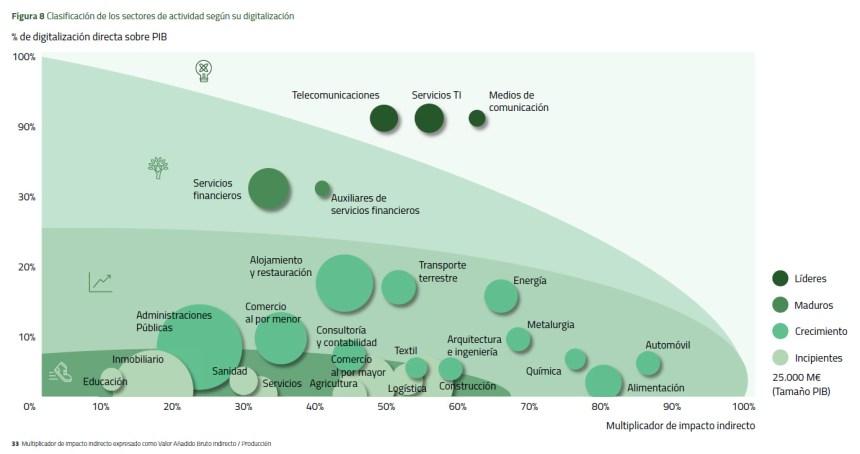 Clasificación de los sectores de actividad según su digitalización