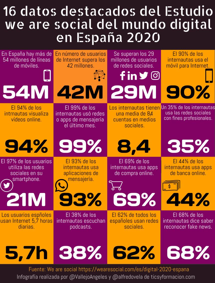 16 datos destacados del Estudio we are social del mundo digital en España 2020