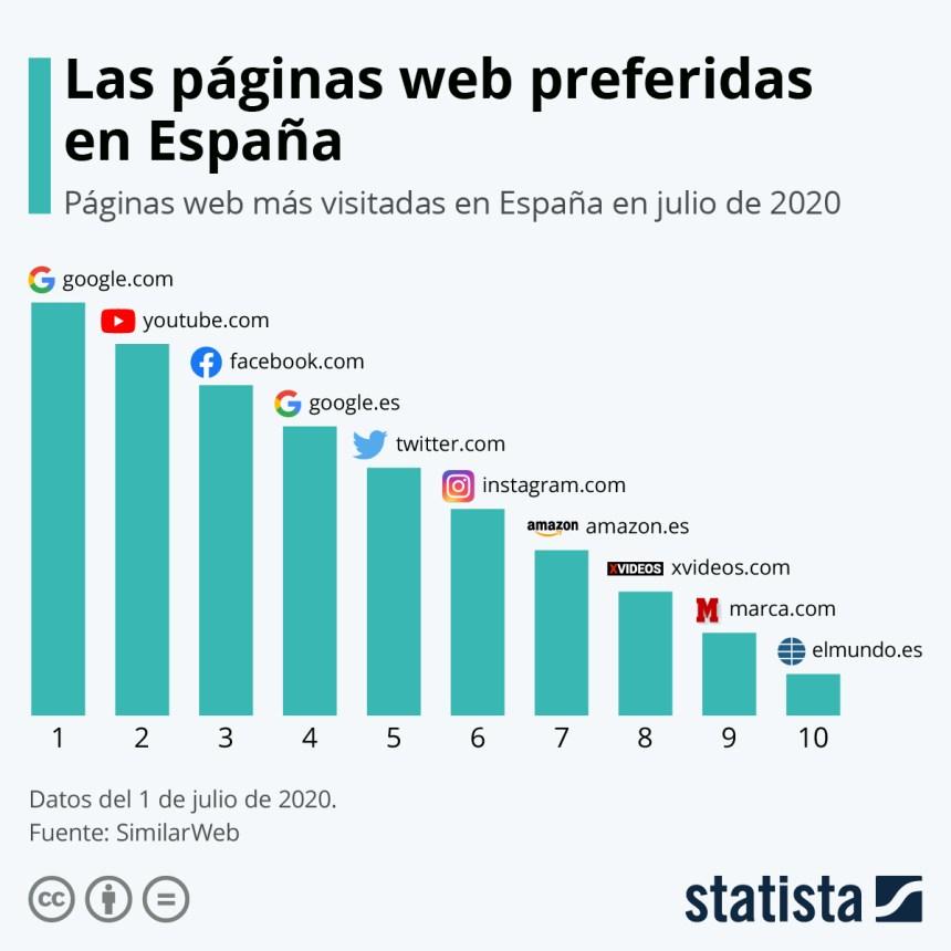 10 webs más visitadas en España