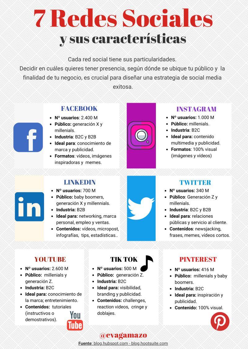 7 redes sociales y sus características