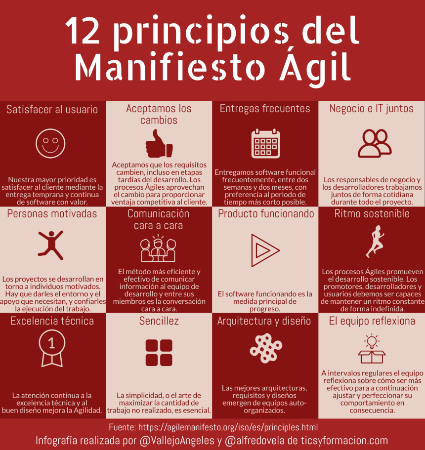 12 principios del Manifiesto Ágil