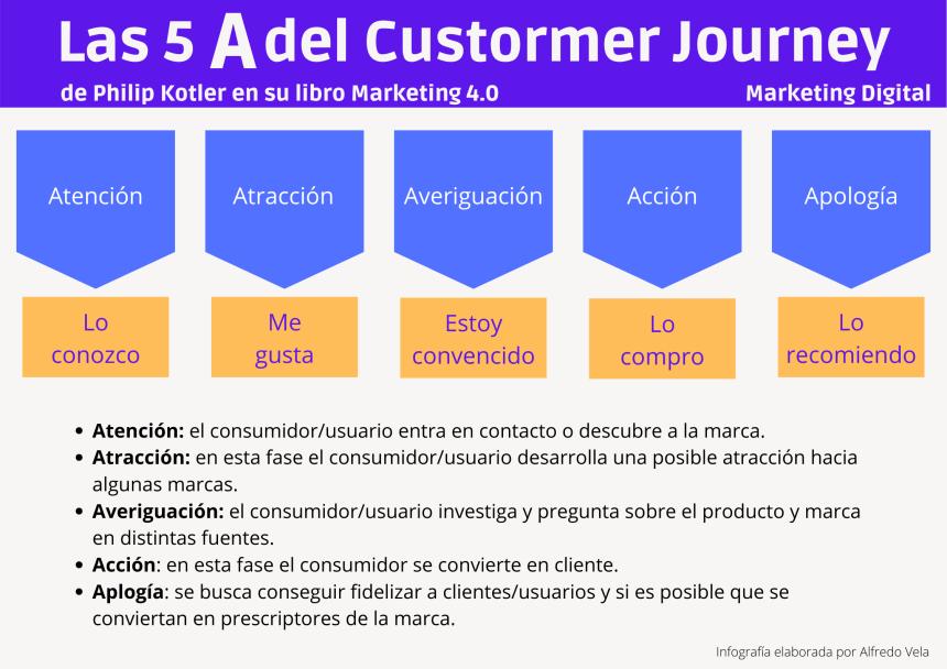 Las 5 A del Customer Journey según Kotler