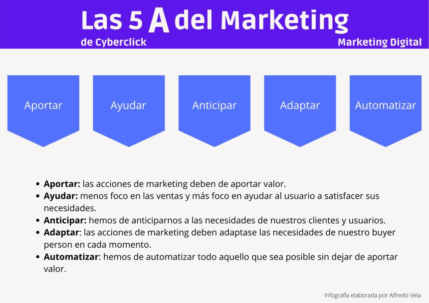 Las 5 A del Marketing de Cyberclick