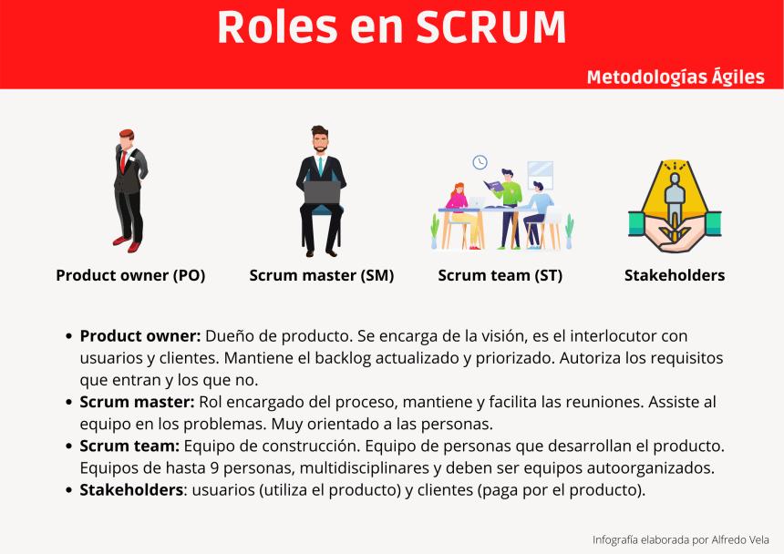 Roles en SCRUM
