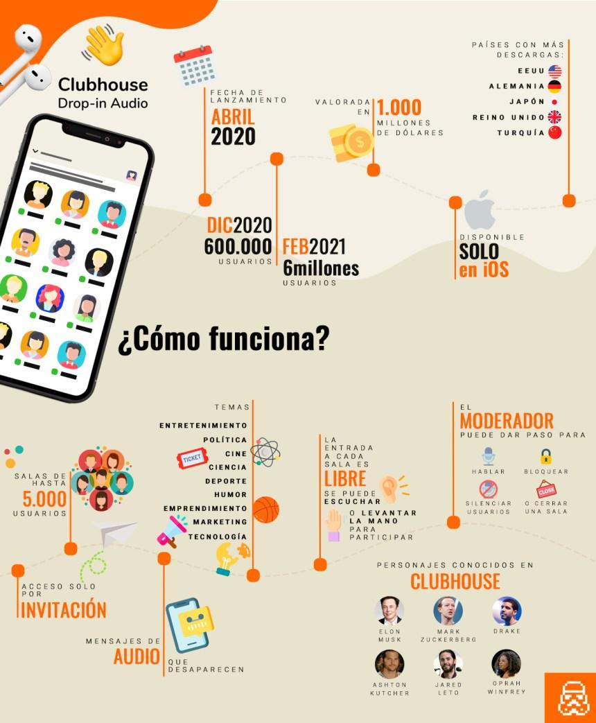 Datos y funcionamiento de Clubhouse: la red social de moda