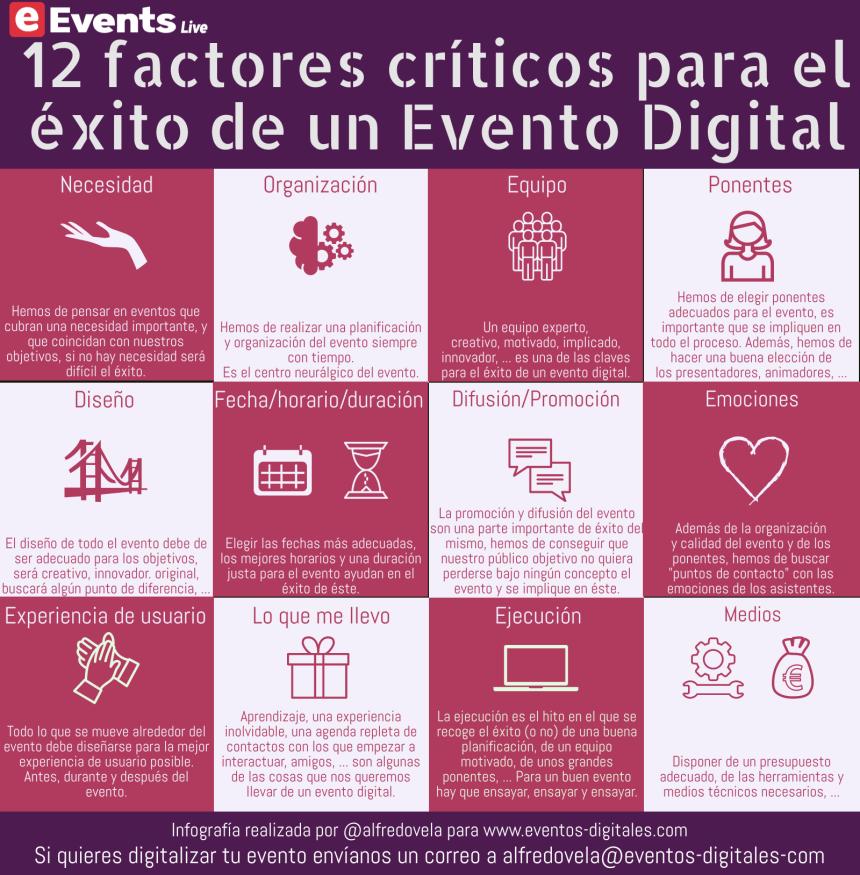 12 factores críticos para el éxito de un Evento Digital