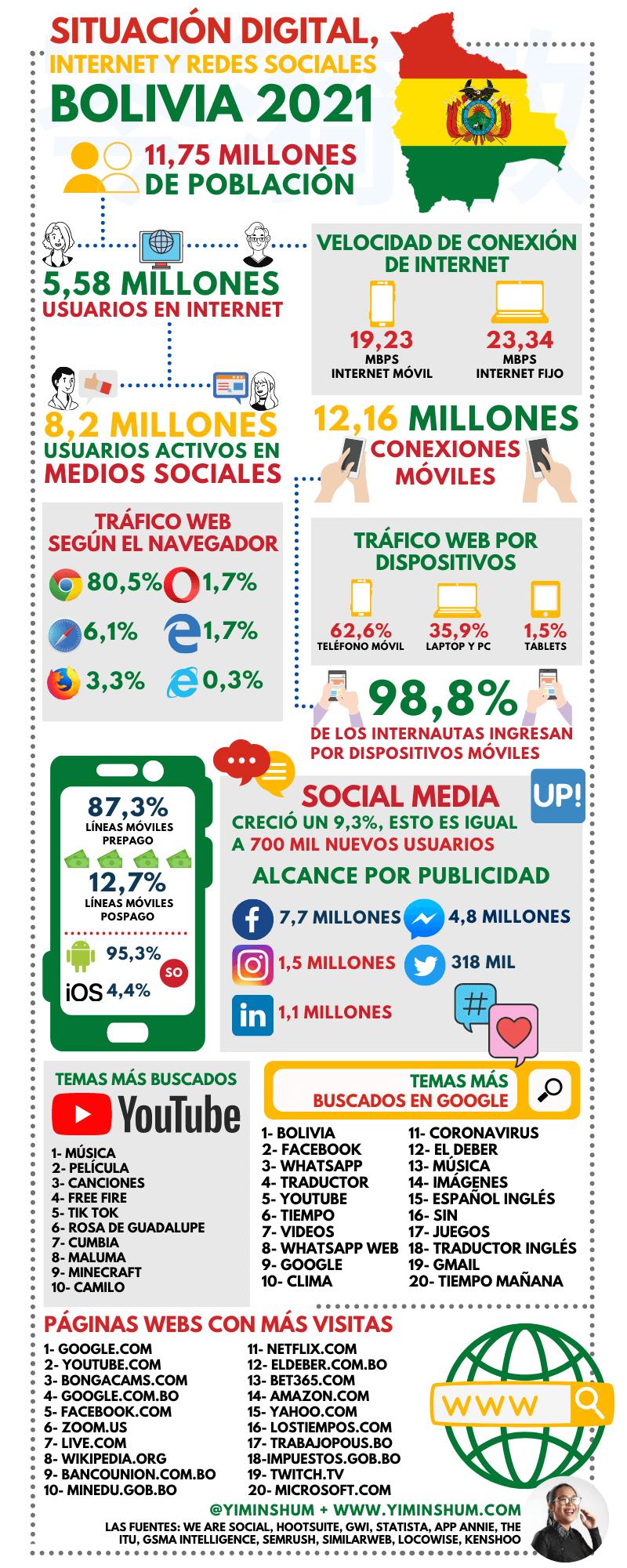 Internet y redes sociales en Bolivia 2021