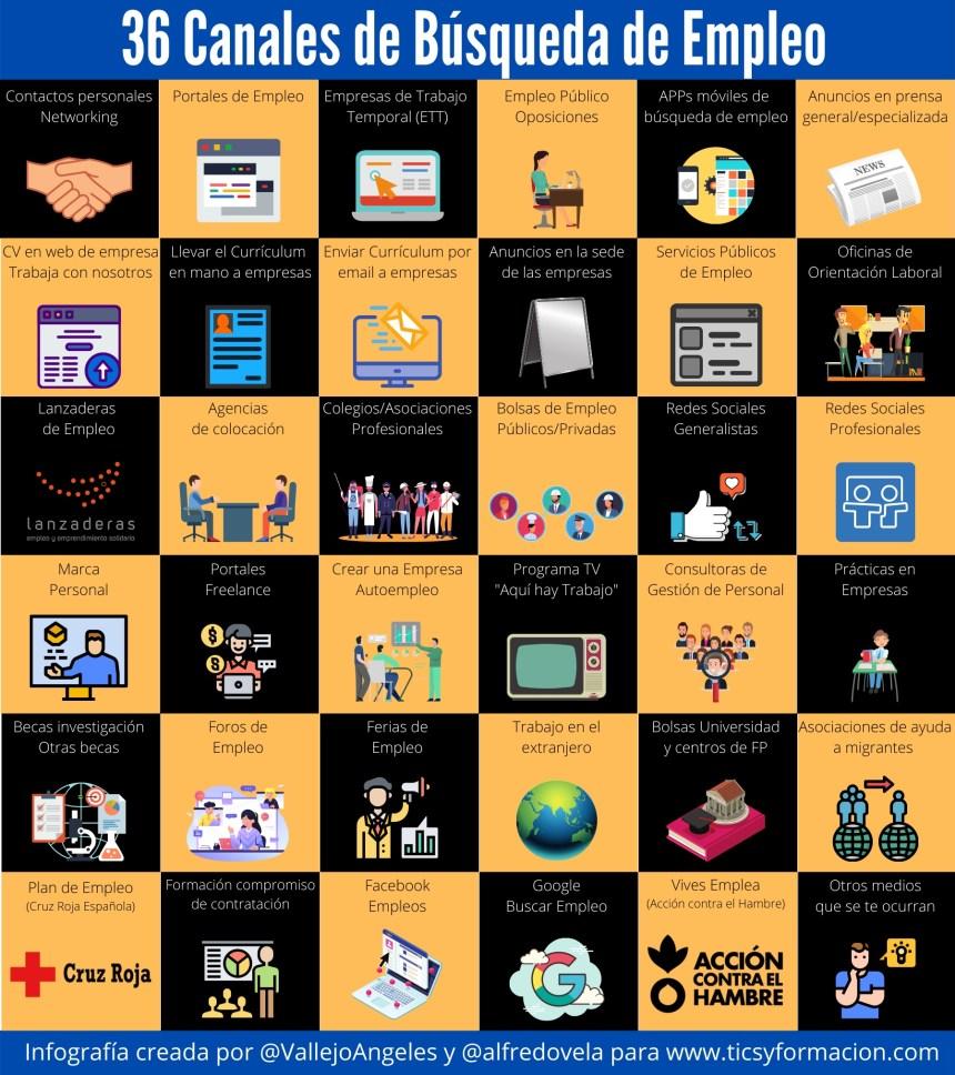 36 canales para la búsqueda de empleo