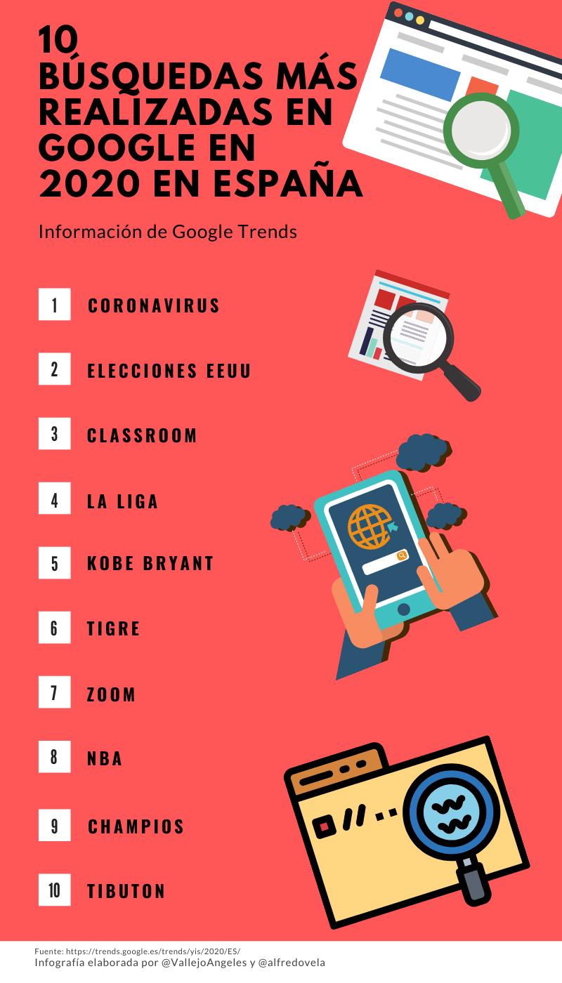 10 búsquedas más realizadas en Google en España 2020