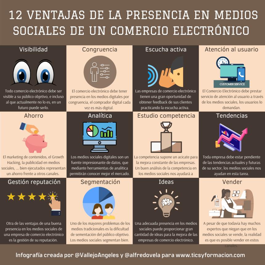 12 ventajas de la presencia en medios sociales de un comercio electrónico
