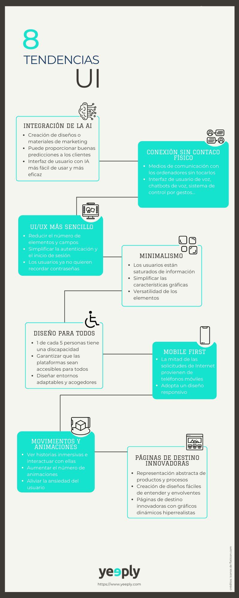 8 tendencias en User Interface (UI)