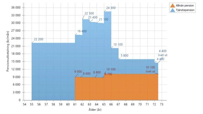 Pension från 2017 och utbetalning av tjänstepension från 55, dvs 2014.