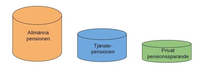 De delar som bygger upp vår pension i pensionssystemet.