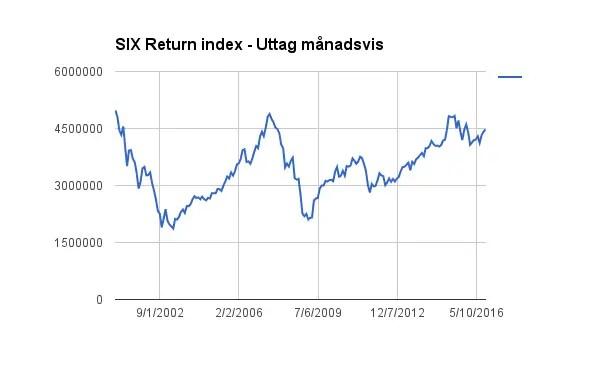 Portföljpåverkan när börsen går upp och ned för den som är ekonomiskt oberoende