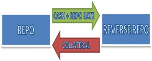 What is Repurchase Agreement [Repo] and Reverse Repo Rate [EXPLAINED] - tiduko.com
