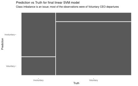 Confusion matrix for the final linear SVM model.