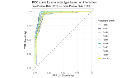The machine learning model is far better at classifying characer types than random guessing.