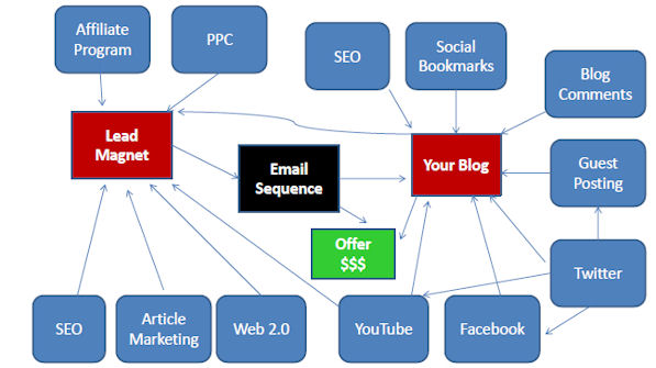 blog-lead-generation-big