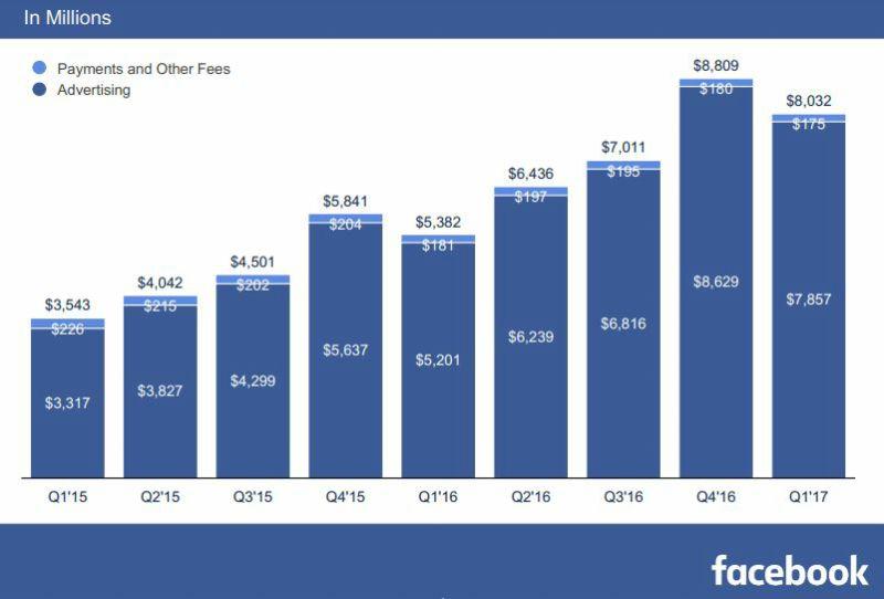 Distribución geográfica de sus usuarios Facebook