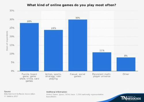 El Mundo De Los Juegos En Linea Que Sabemos De El