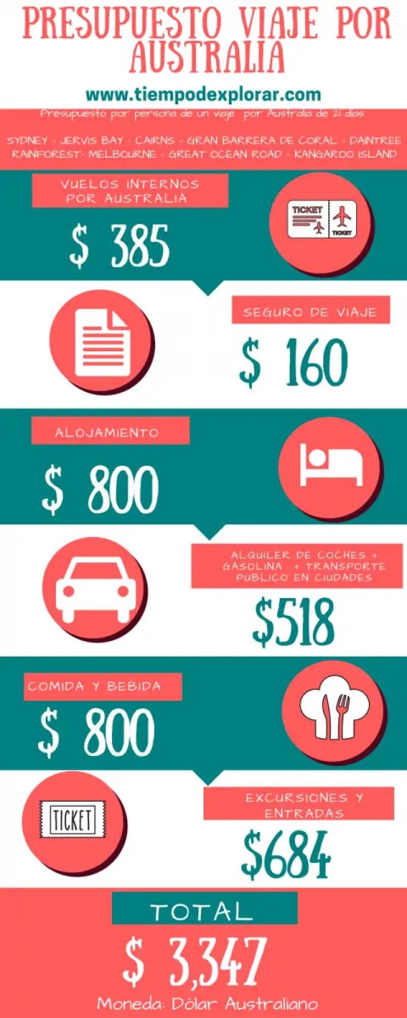 Presupuesto viaje a Australia 21 dias