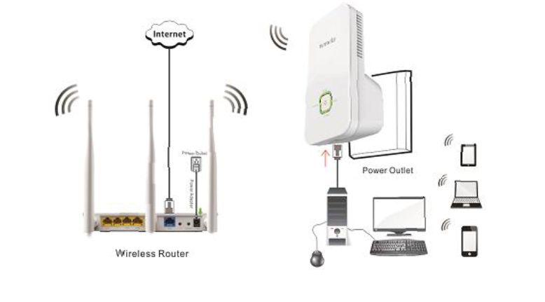Repetidor de WIFI Tenda A301 300Mbps Universal