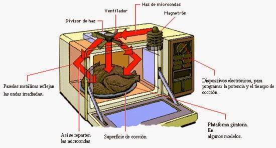 Hornos microondas y cmo afectan tu salud  Tienda Orgonita