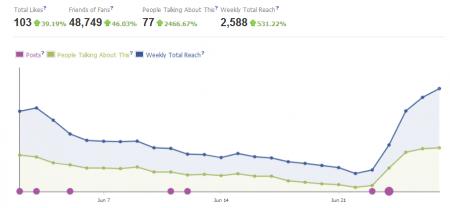 Các chỉ số chủ yếu đánh giá page Facebook