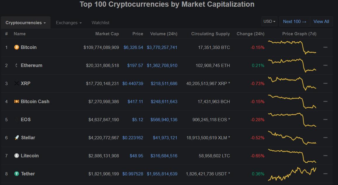 tiendientu.org-danh-sach-cryptocurrency-3