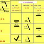 Các dấu trong tiếng Lào