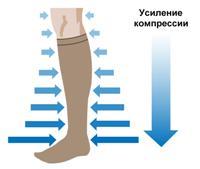piciorul elastic bilindu-se în varicoză
