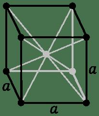 sistema cubico diagrama