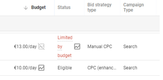 limited budget adwords campaigns
