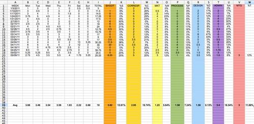 work log spreadsheet