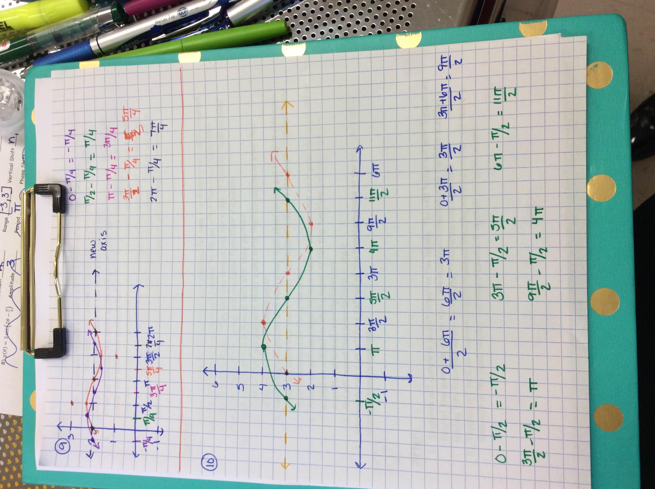 Unit 5 Graphs Of Sine And Cosine