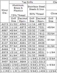 Screw clearance chart dolap magnetband co also bolt hole size aksuy  eye rh