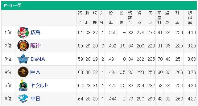 【阪神】首位と3・5差!ナバーロが当たりなら優勝ワンチャンある?
