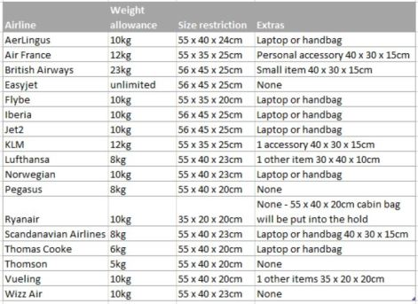 List of European airlines baggage allowances, size restrictions and extras